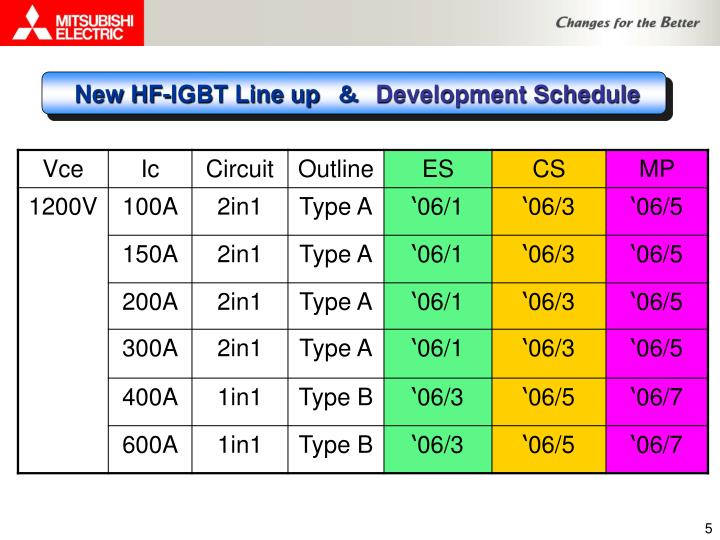 New HF-IGBT Line up