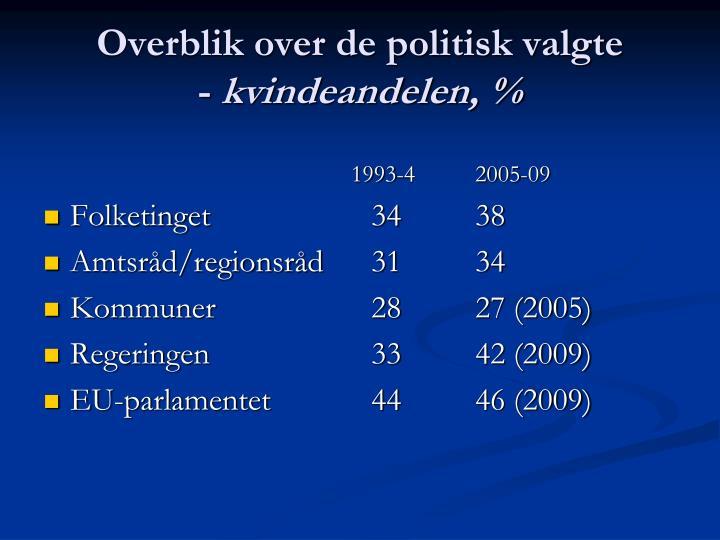 Overblik over de politisk valgte