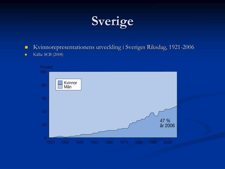 Kvinnorepresentationens utveckling i Sveriges Riksdag, 1921-2006