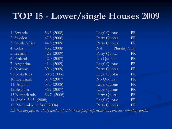 TOP 15 - Lower/single Houses 2009
