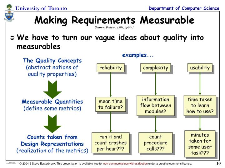 Making Requirements Measurable