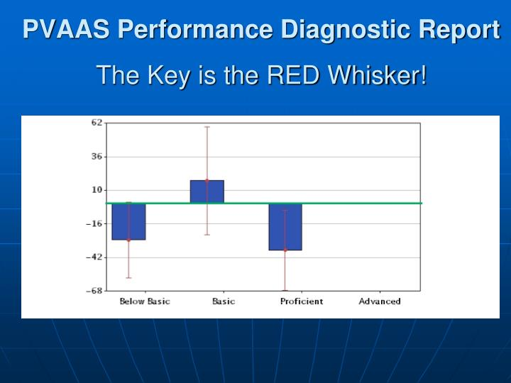 PVAAS Performance Diagnostic Report