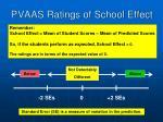 pvaas ratings of school effect