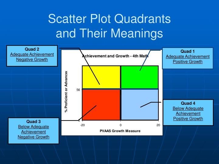 Scatter Plot Quadrants