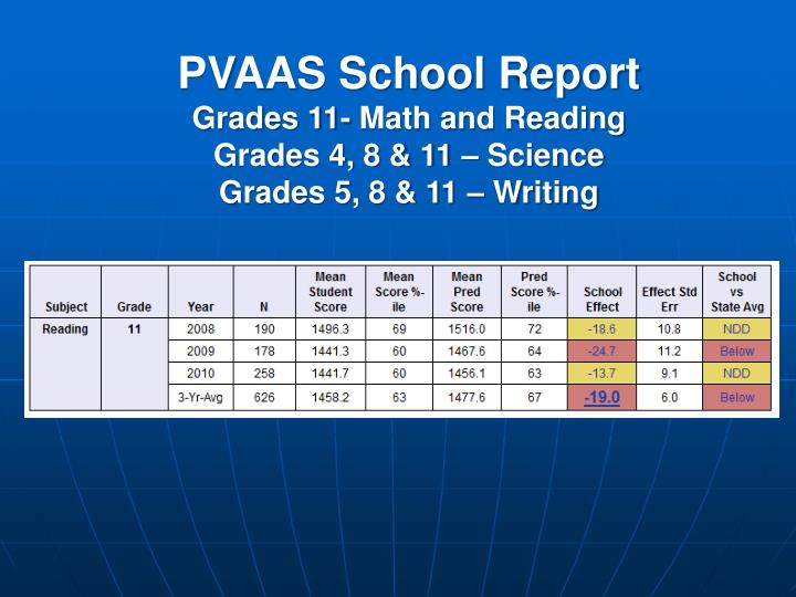PVAAS School Report