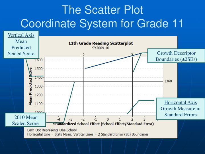 The Scatter Plot