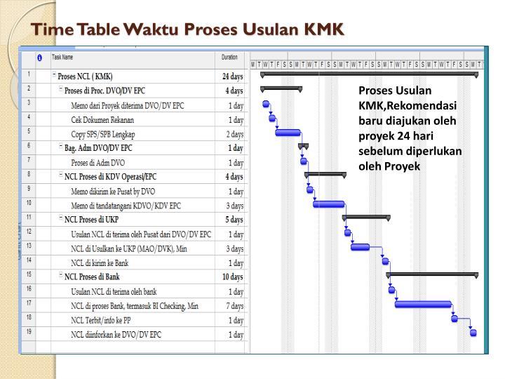 Time Table Waktu Proses Usulan KMK