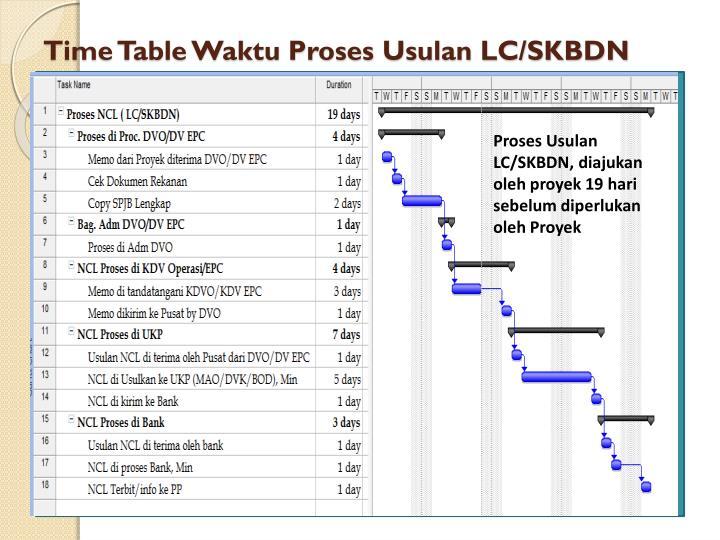 Time Table Waktu Proses Usulan LC/SKBDN