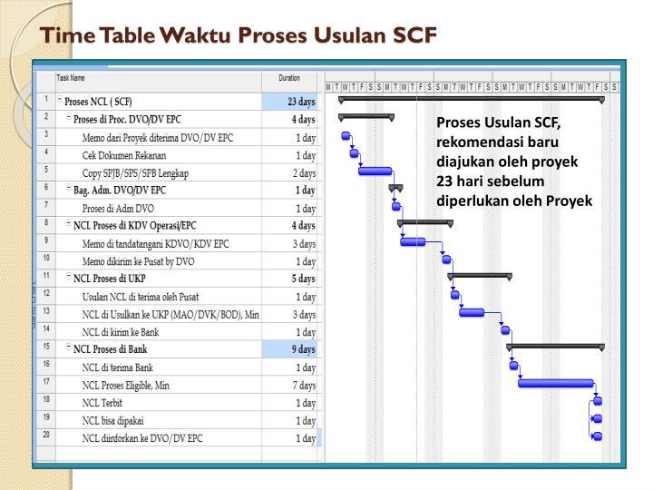 Time Table Waktu Proses Usulan SCF