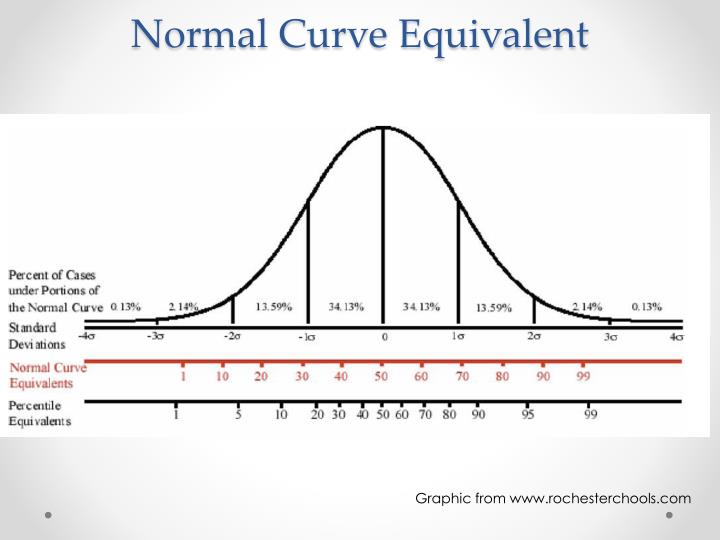 Normal Curve Equivalent