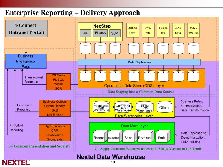 Enterprise Reporting – Delivery Approach