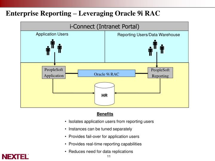 Enterprise Reporting – Leveraging Oracle 9i RAC