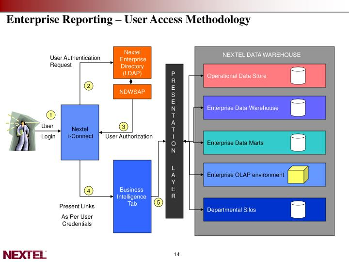 Enterprise Reporting – User Access Methodology