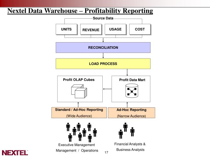 Nextel Data Warehouse – Profitability Reporting