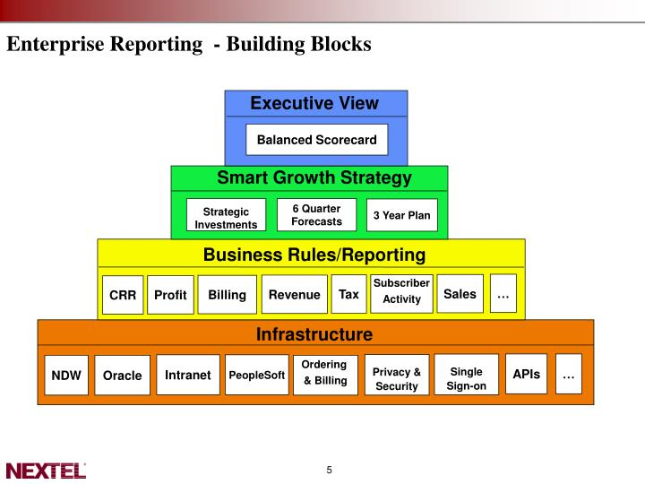 Enterprise Reporting  - Building Blocks