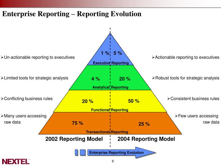 Enterprise Reporting – Reporting Evolution