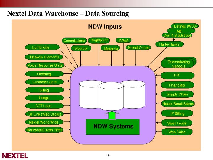 Nextel Data Warehouse – Data Sourcing