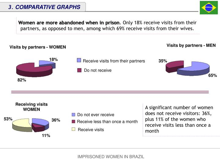 Visits by partners - WOMEN