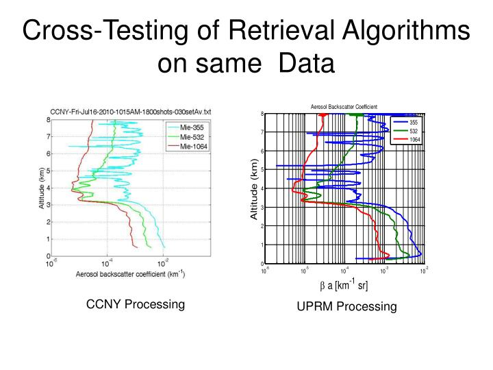 Cross-Testing of Retrieval Algorithms
