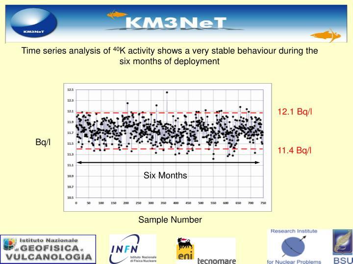 Time series analysis of