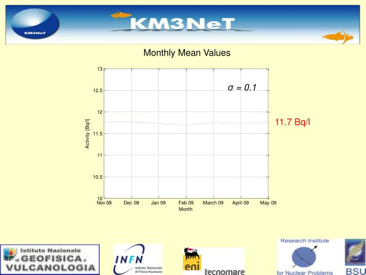 Monthly Mean Values