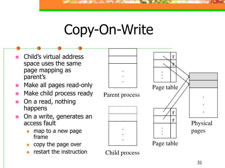 Child's virtual address space uses the same page mapping as parent's