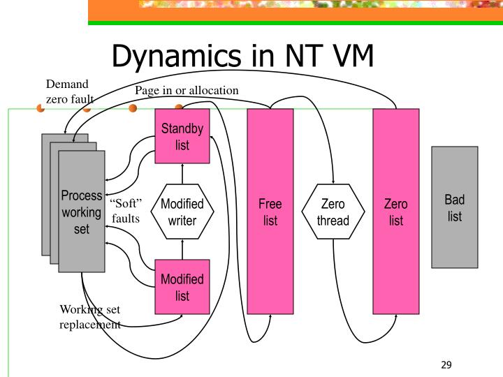Dynamics in NT VM