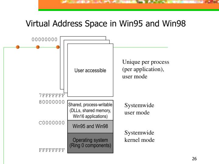 Virtual Address Space in Win95 and Win98