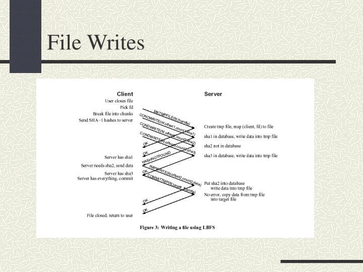 File Writes