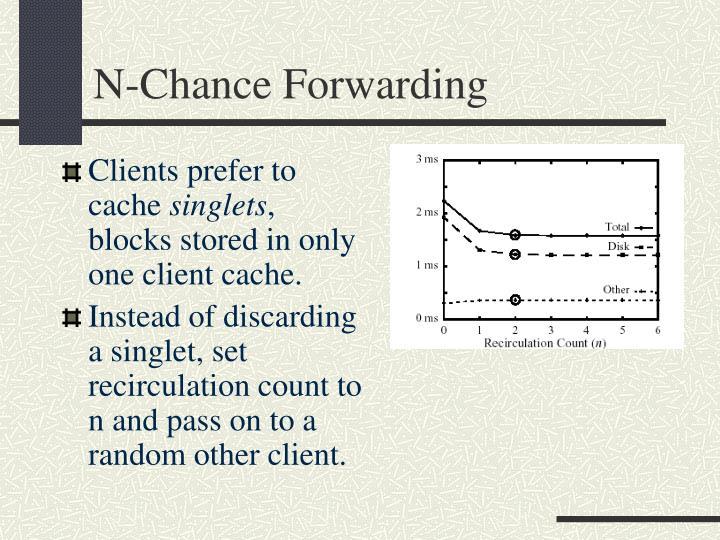 N-Chance Forwarding