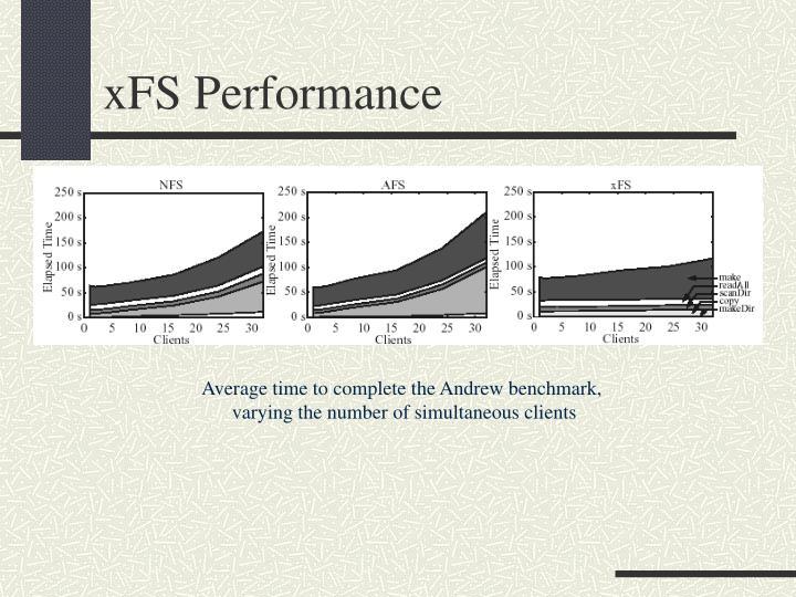 xFS Performance
