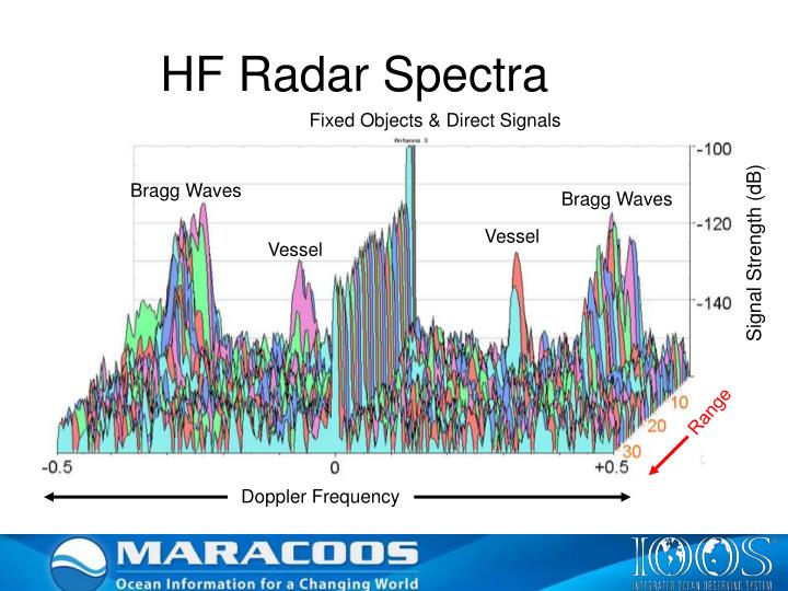 HF Radar Spectra
