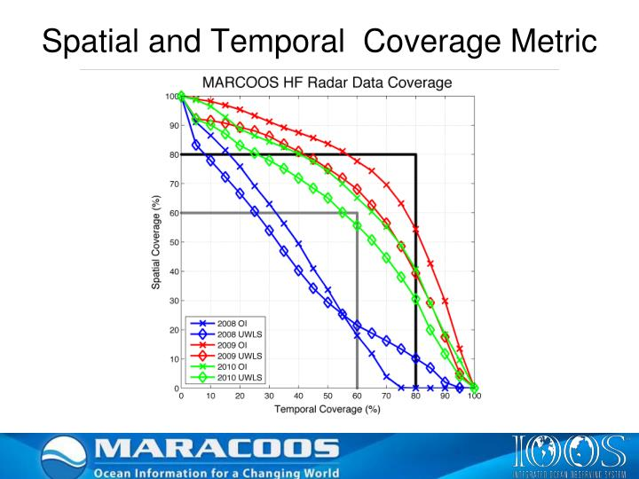 Spatial and Temporal  Coverage Metric