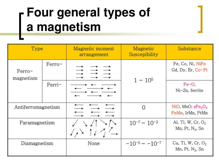 Four general types of