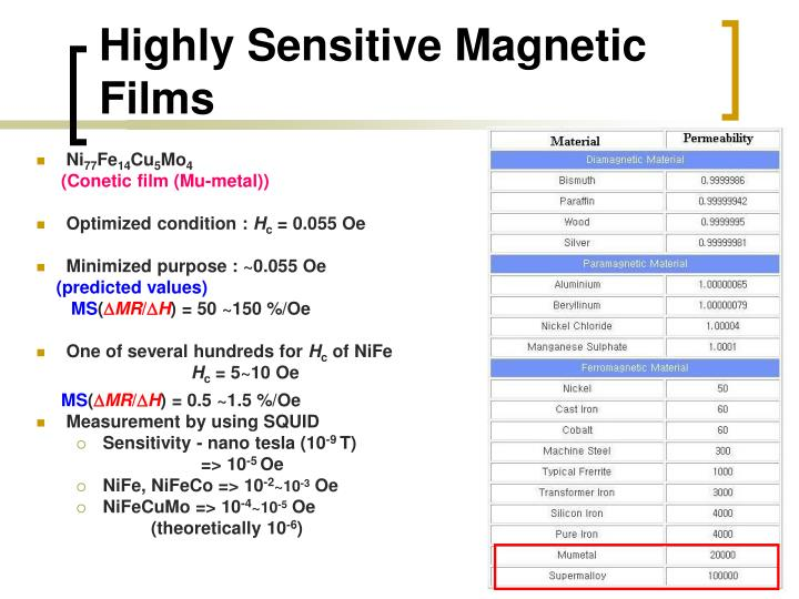 Highly Sensitive Magnetic Films