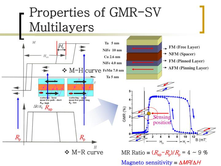 Properties of GMR-SV                               Multilayers
