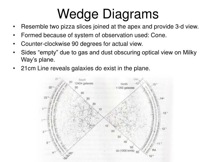 Wedge Diagrams