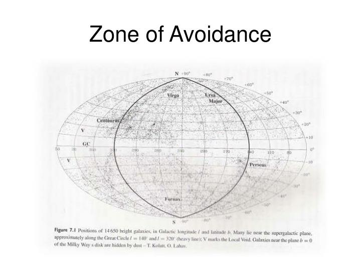 Zone of Avoidance