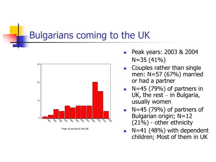 Bulgarians coming to the UK