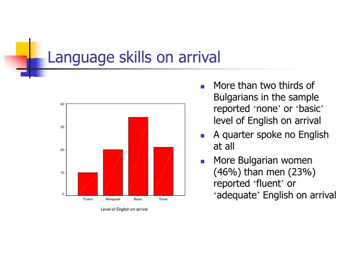 Language skills on arrival