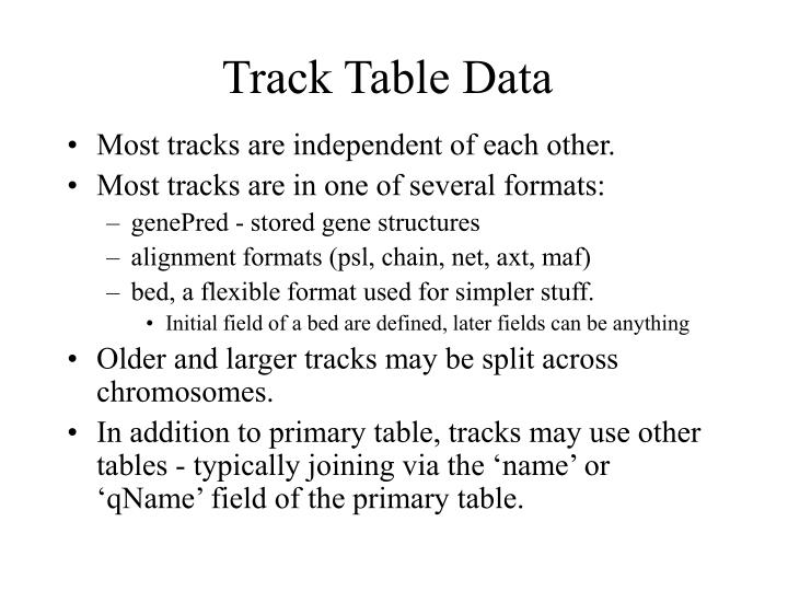 Track Table Data