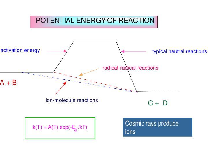 Cosmic rays produce ions
