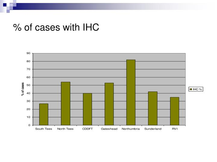 % of cases with IHC
