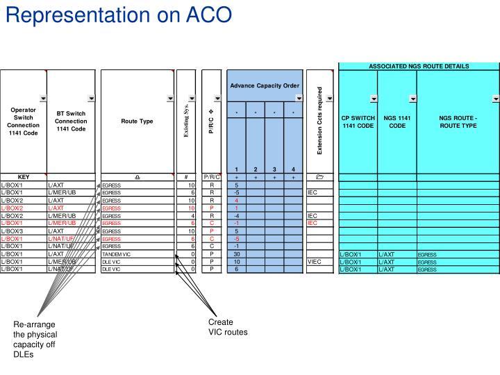 Representation on ACO