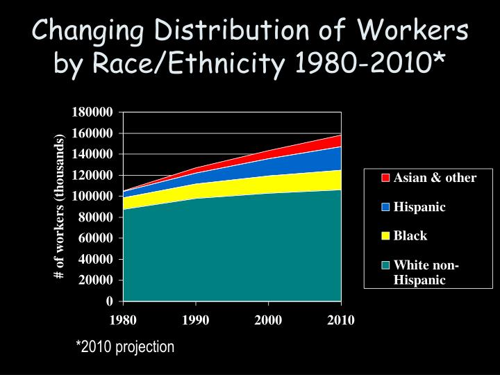 Changing Distribution of Workers by Race/Ethnicity 1980-2010*