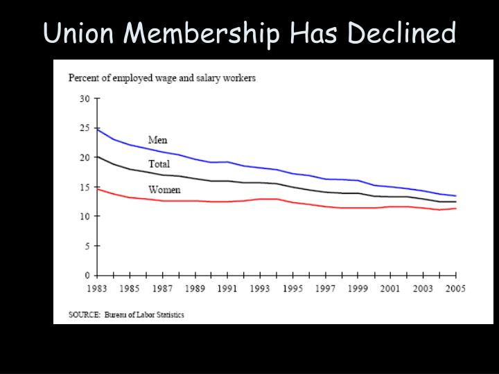 Union Membership Has Declined