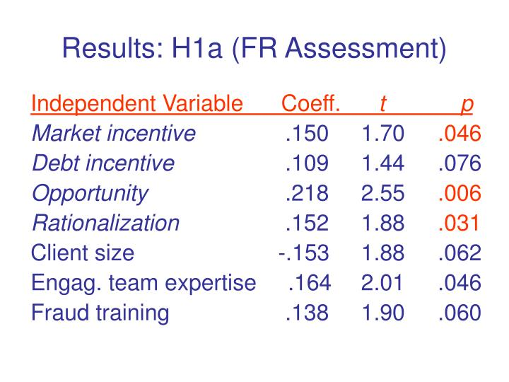 Results: H1a (FR Assessment)