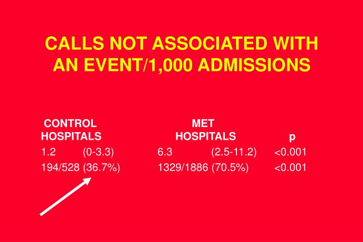 CALLS NOT ASSOCIATED WITH AN EVENT/1,000 ADMISSIONS