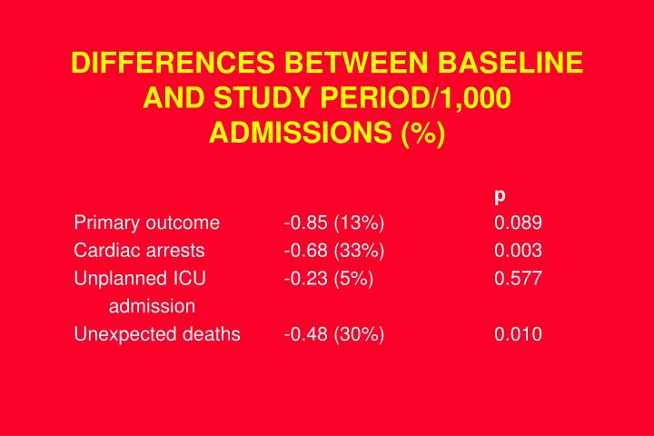 DIFFERENCES BETWEEN BASELINE AND STUDY PERIOD/1,000 ADMISSIONS (%)