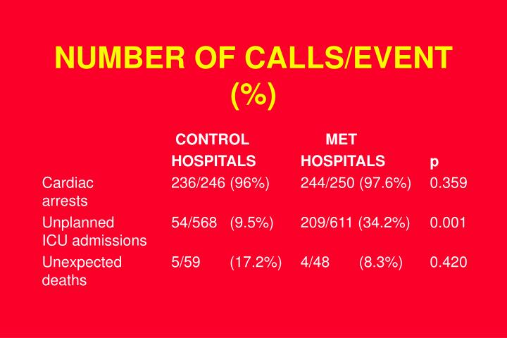 NUMBER OF CALLS/EVENT (%)